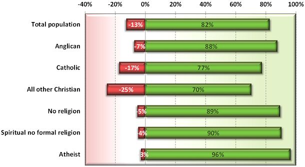 Newspoll 2012: Australian attitudes to assisted dying law reform by religion (green=support, red=oppose)